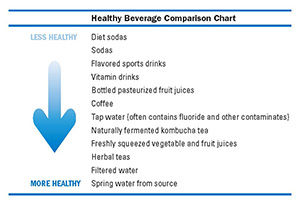 Healthy Beverage Chart